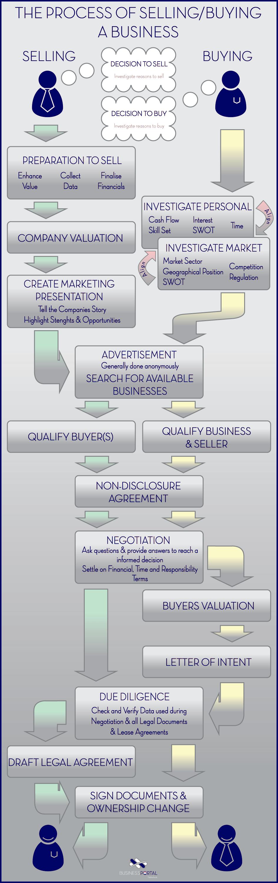 The process of buying or selling businesses